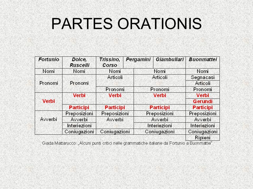 PARTES ORATIONIS