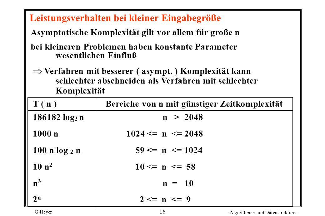 G.Heyer Algorithmen und Datenstrukturen 16 Leistungsverhalten bei kleiner Eingabegröße Asymptotische Komplexität gilt vor allem für große n bei kleine