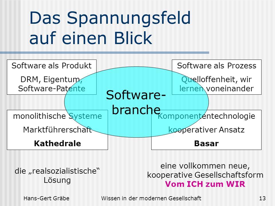 Hans-Gert GräbeWissen in der modernen Gesellschaft13 Das Spannungsfeld auf einen Blick Software als Produkt DRM, Eigentum, Software-Patente Software a