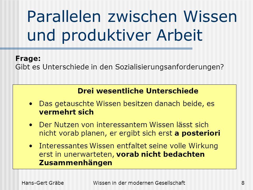 Hans-Gert GräbeWissen in der modernen Gesellschaft8 Parallelen zwischen Wissen und produktiver Arbeit Frage: Gibt es Unterschiede in den Sozialisierun