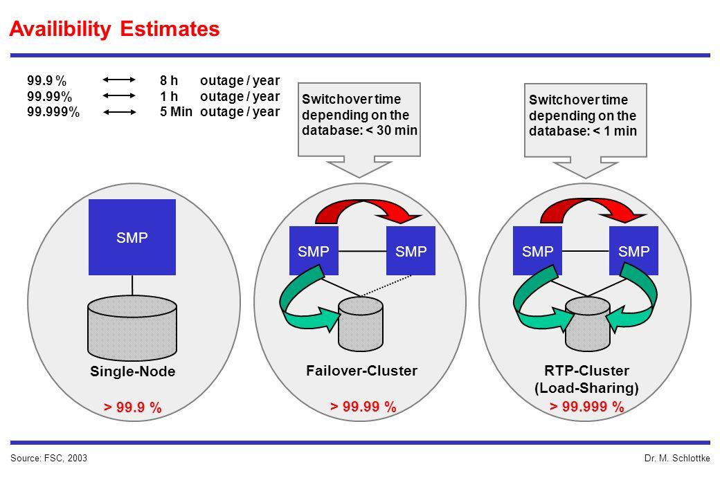 Dr. M. Schlottke Availibility Estimates Source: FSC, 2003 SMP Single-Node > 99.9 % SMP Failover-Cluster > 99.99 % SMP RTP-Cluster (Load-Sharing) > 99.