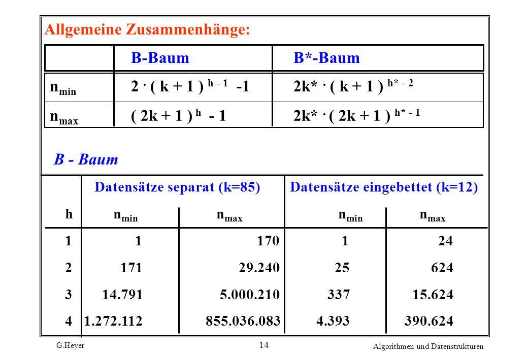 G.Heyer Algorithmen und Datenstrukturen 14 Allgemeine Zusammenhänge: B-BaumB*-Baum n min 2. ( k + 1 ) h - 1 -12k*. ( k + 1 ) h* - 2 n max ( 2k + 1 ) h