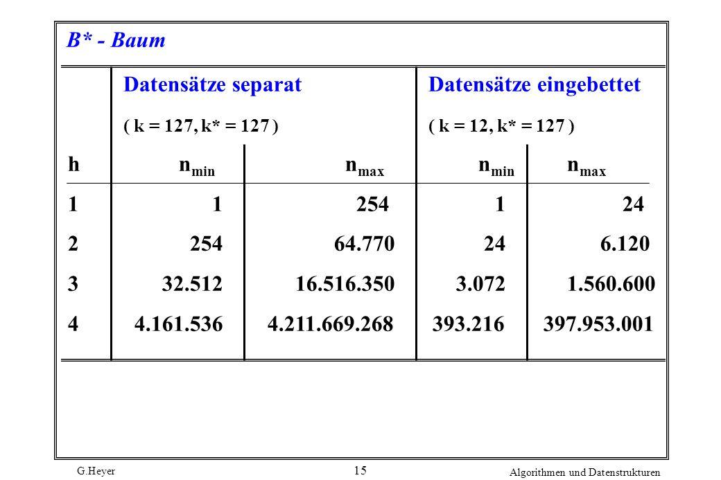 G.Heyer Algorithmen und Datenstrukturen 15 B* - Baum Datensätze separat Datensätze eingebettet ( k = 127, k* = 127 ) ( k = 12, k* = 127 ) hn min n max
