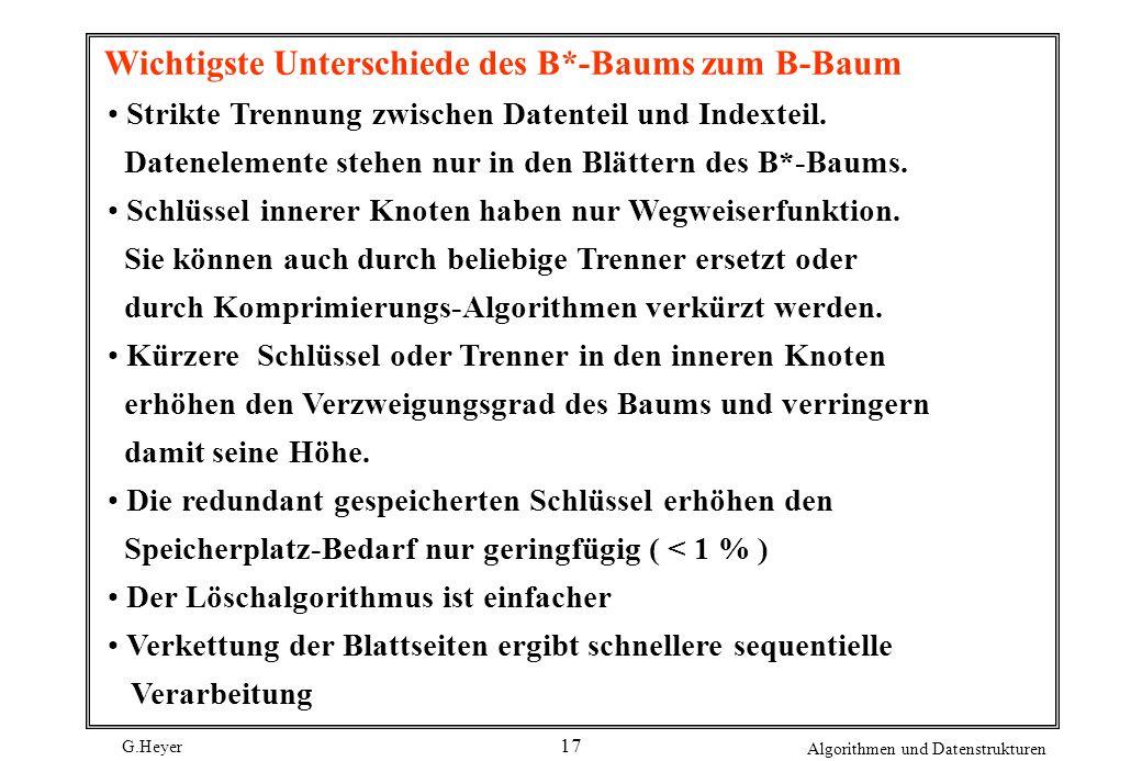 G.Heyer Algorithmen und Datenstrukturen 17 Wichtigste Unterschiede des B*-Baums zum B-Baum Strikte Trennung zwischen Datenteil und Indexteil. Datenele