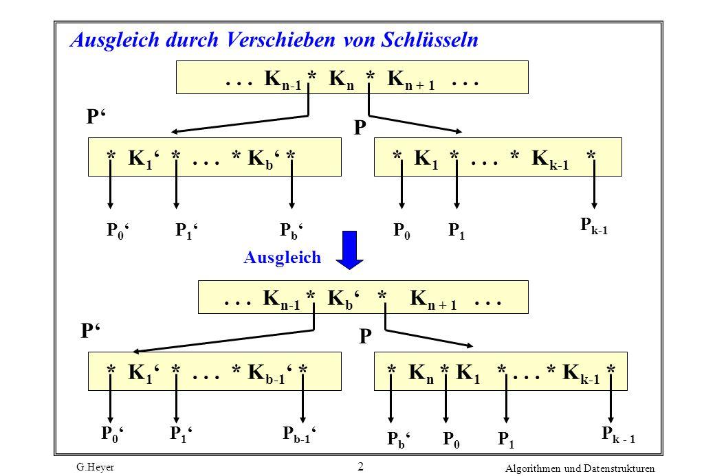 G.Heyer Algorithmen und Datenstrukturen 2 Ausgleich durch Verschieben von Schlüsseln... K n-1 * K n * K n + 1... P P Ausgleich P b * K 1 *... * K b *