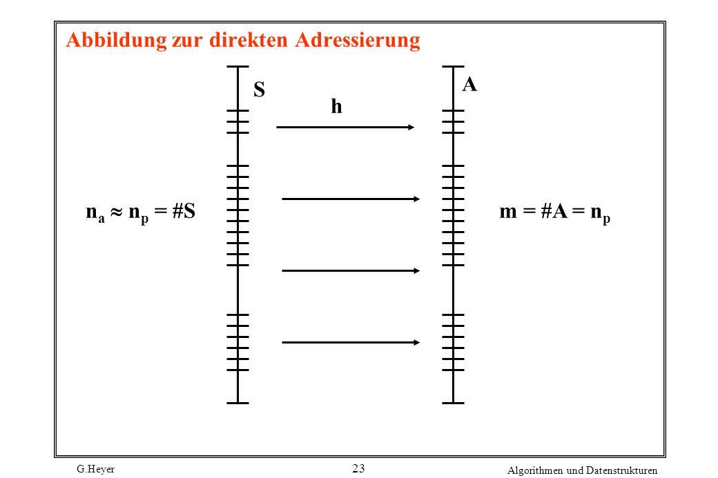 G.Heyer Algorithmen und Datenstrukturen 23 Abbildung zur direkten Adressierung S A h n a n p = #S m = #A = n p