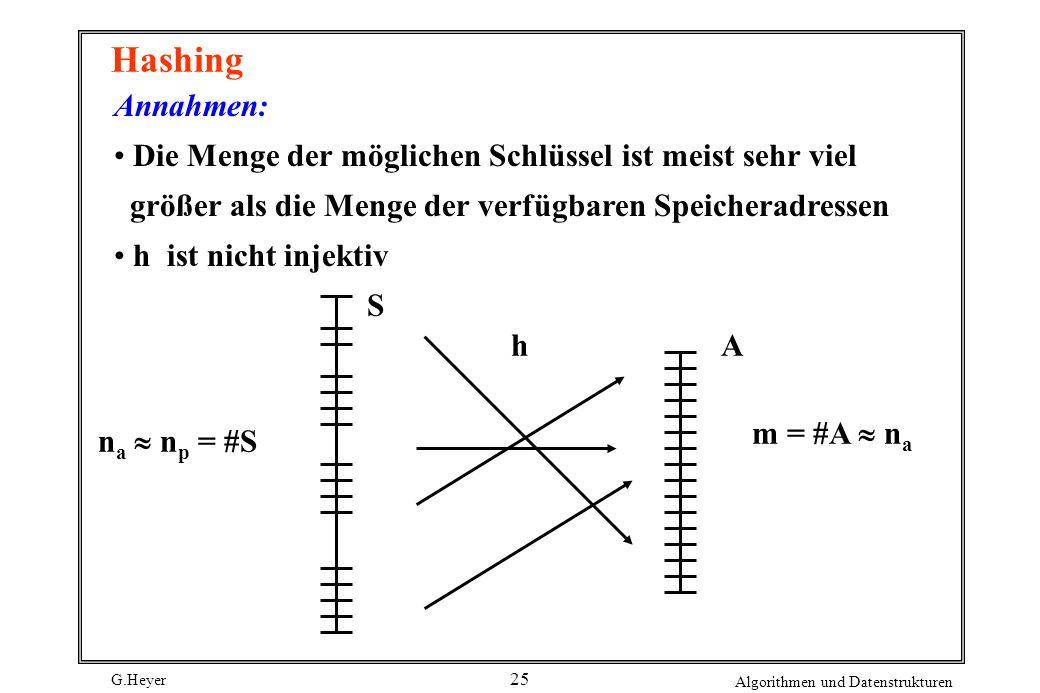 G.Heyer Algorithmen und Datenstrukturen 25 Hashing Annahmen: Die Menge der möglichen Schlüssel ist meist sehr viel größer als die Menge der verfügbare