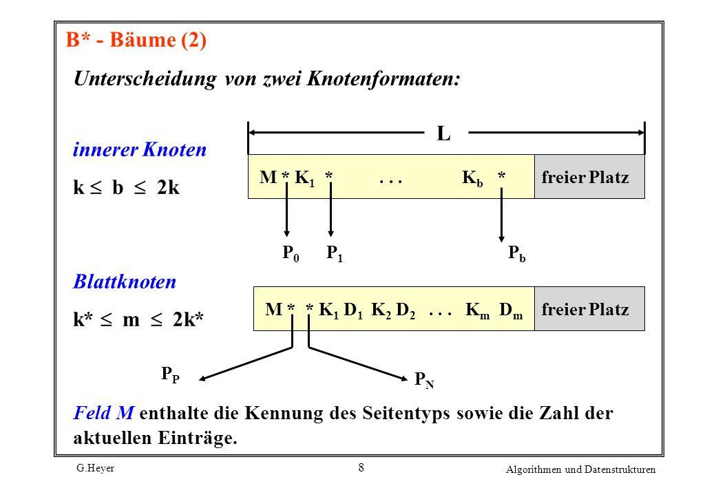 G.Heyer Algorithmen und Datenstrukturen 8 B* - Bäume (2) Unterscheidung von zwei Knotenformaten: M * K 1 *... K b *freier Platz P0P0 P1P1 PbPb L inner