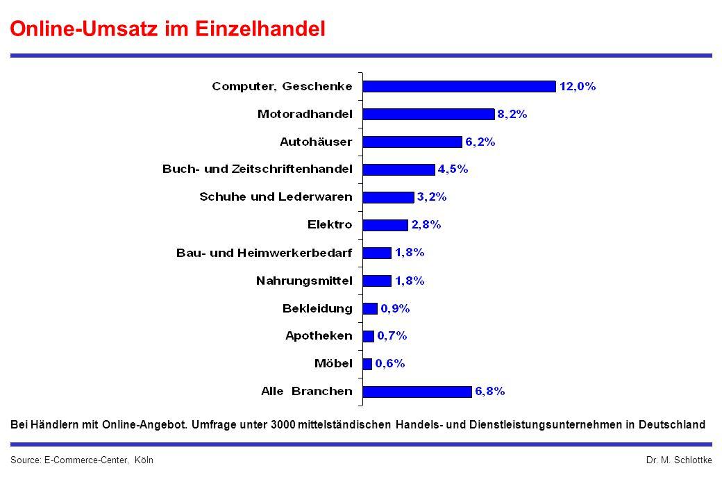 Dr. M. Schlottke Online-Umsatz im Einzelhandel Source: E-Commerce-Center, Köln Bei Händlern mit Online-Angebot. Umfrage unter 3000 mittelständischen H