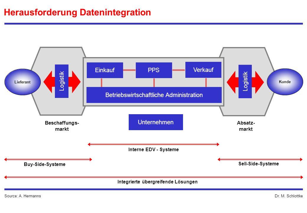 Dr. M. Schlottke Herausforderung Datenintegration Source: A. Hermanns Unternehmen EinkaufPPS Verkauf Betriebswirtschaftliche Administration Logistik L