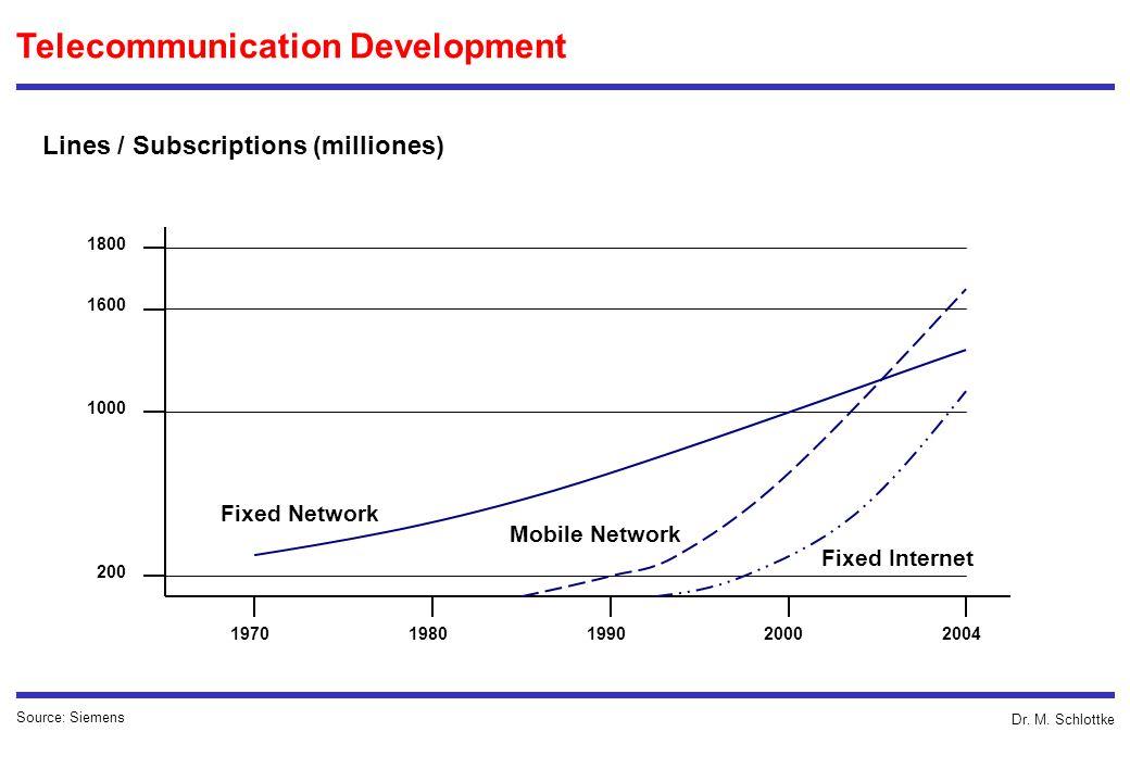 Dr. M. Schlottke Telecommunication Development Lines / Subscriptions (milliones) Source: Siemens 1600 1000 200 1800 1970 1980 1990 2000 2004 Fixed Net