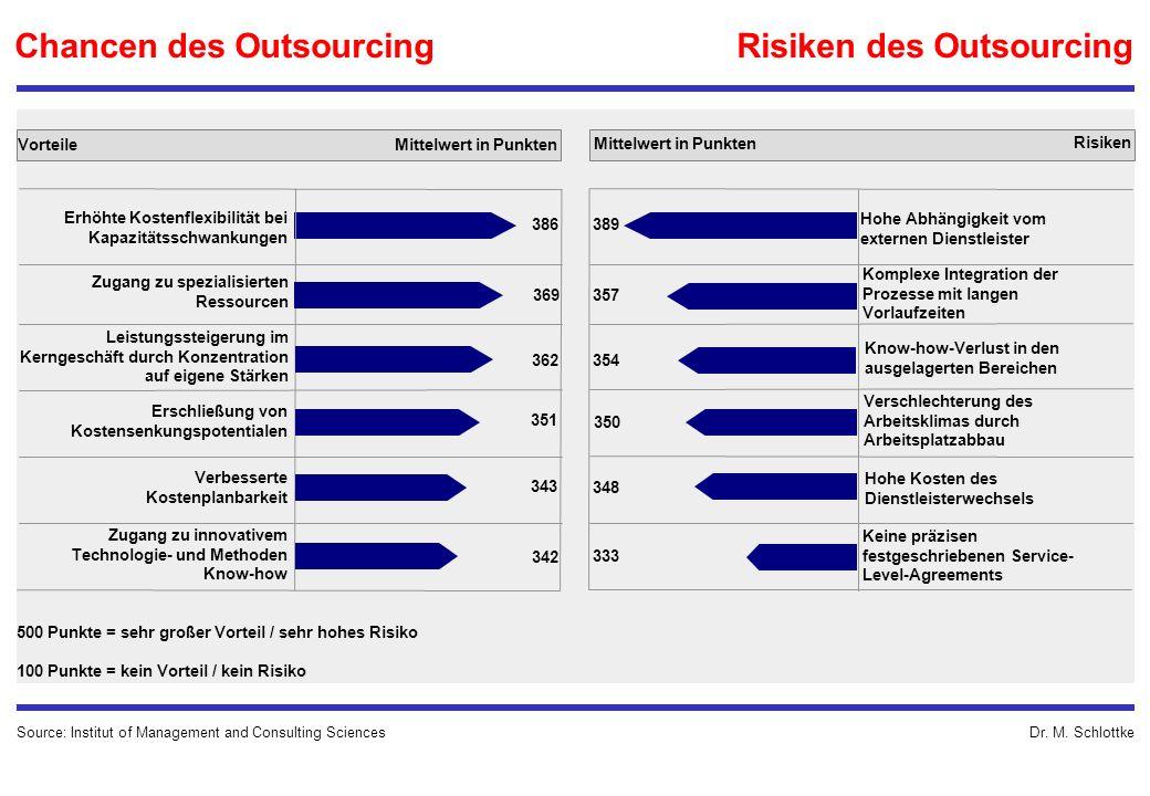 Dr. M. Schlottke Chancen des Outsourcing Risiken des Outsourcing Erhöhte Kostenflexibilität bei Kapazitätsschwankungen Zugang zu spezialisierten Resso