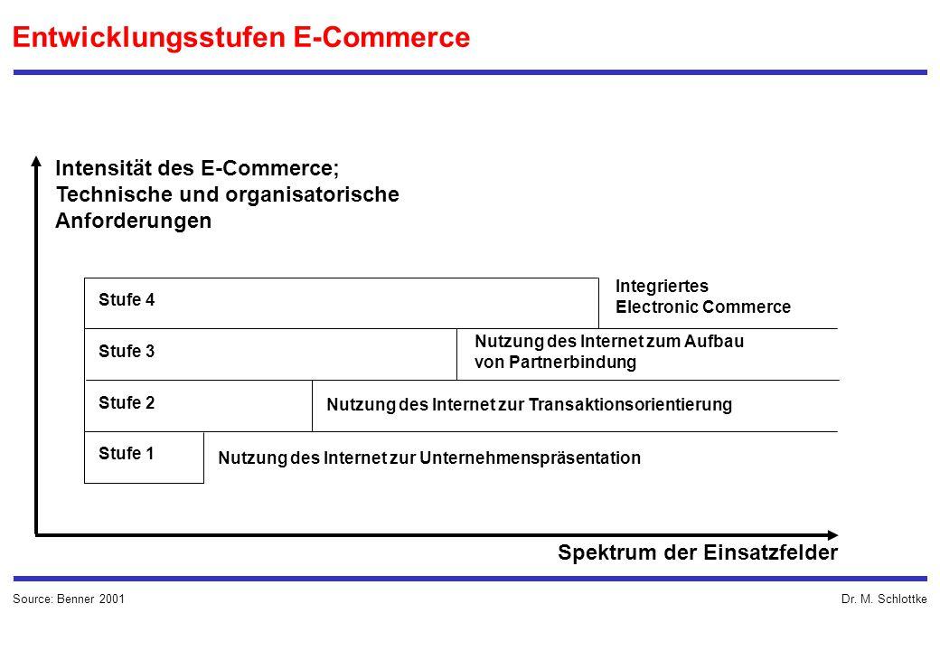 Dr. M. Schlottke Entwicklungsstufen E-Commerce Stufe 4 Stufe 3 Stufe 1 Stufe 2 Intensität des E-Commerce; Technische und organisatorische Anforderunge