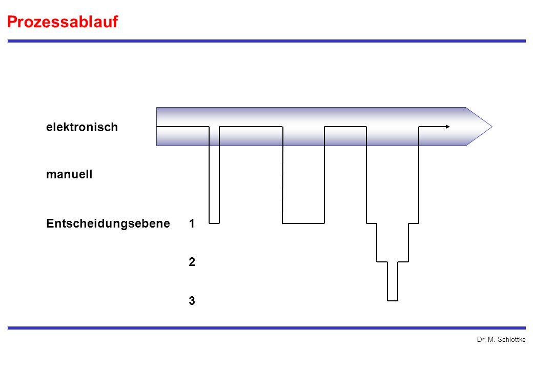 Dr. M. Schlottke Prozessablauf elektronisch manuell Entscheidungsebene 1 2 3