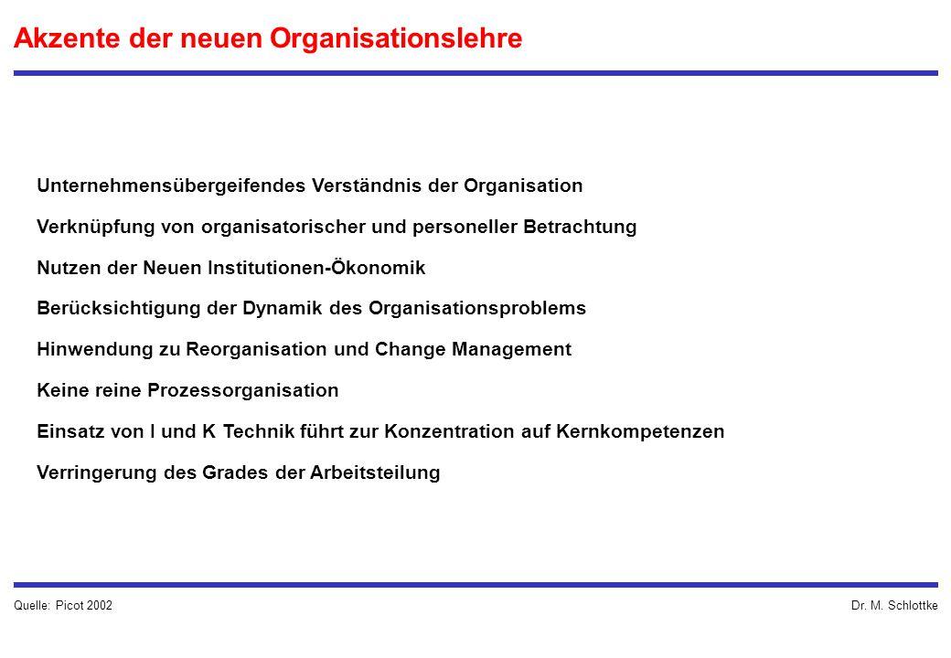 Dr. M. Schlottke Unternehmensübergeifendes Verständnis der Organisation Verknüpfung von organisatorischer und personeller Betrachtung Nutzen der Neuen