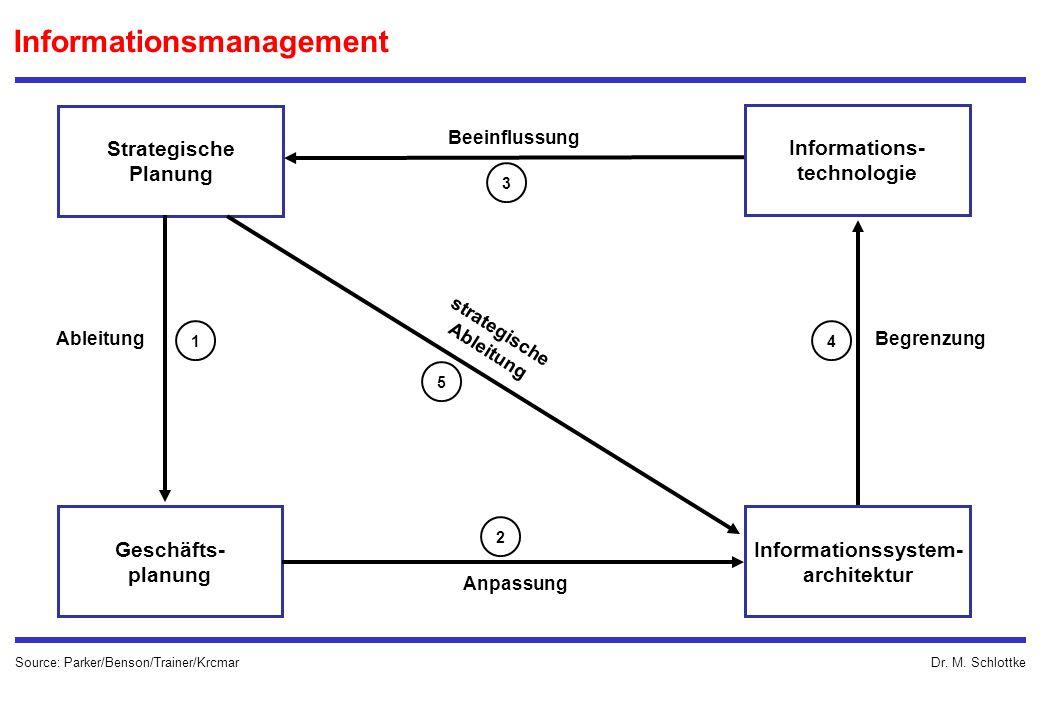 Dr. M. Schlottke Informationsmanagement Strategische Planung Geschäfts- planung Informationssystem- architektur Informations- technologie Beeinflussun