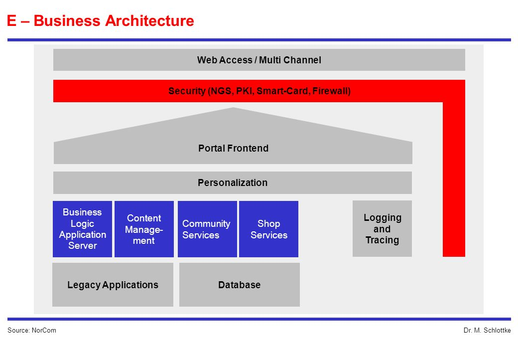 Dr. M. Schlottke E – Business Architecture Business Logic Application Server Legacy Applications Content Manage- ment Community Services Shop Services