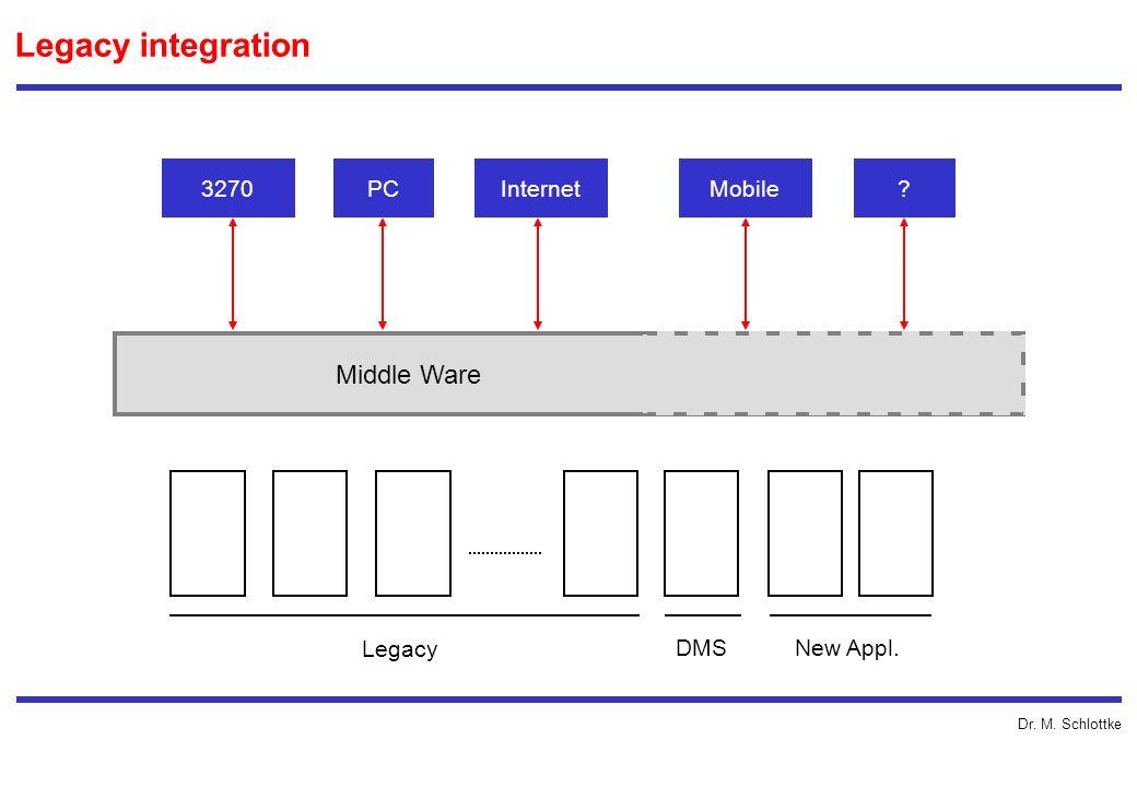 Dr. M. Schlottke Legacy integration Middle Ware 3270PCInternetMobile? Legacy DMSNew Appl.
