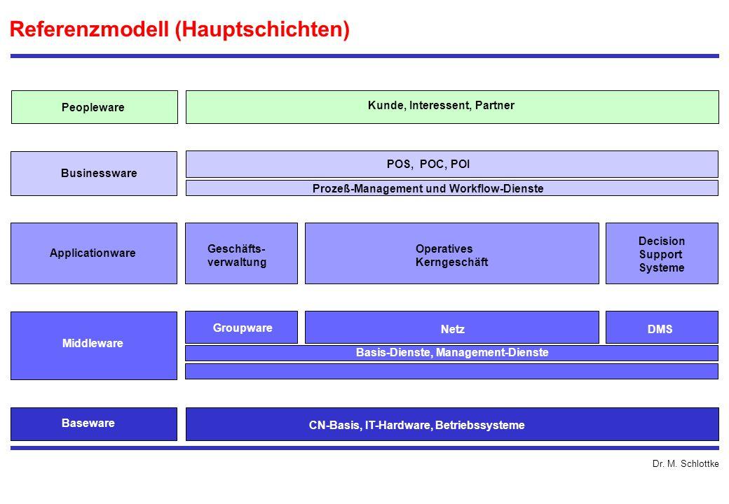 Dr. M. Schlottke Referenzmodell (Hauptschichten) einheitliche Transportschicht mit Verzeichnisdiensten Baseware CN-Basis, IT-Hardware, Betriebssysteme