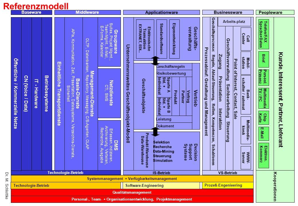 Dr. M. Schlottke Personal-, Team- + Organisationsentwicklung, Projektmanagement Qualitätsmanagement Prozeß-Engenieering Systemmanagement + Verfügbarke