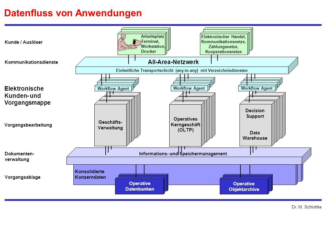 Dr. M. Schlottke Datenfluss von Anwendungen Einheitliche Transportschicht (any-to-any) mit Verzeichnisdiensten All-Area-Netzwerk Arbeitsplatz Terminal