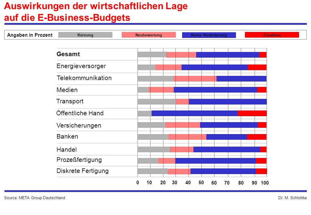 Dr. M. SchlottkeSource: META Group Deutschland Auswirkungen der wirtschaftlichen Lage auf die E-Business-Budgets KürzungNeubewertung Keine Veränderung