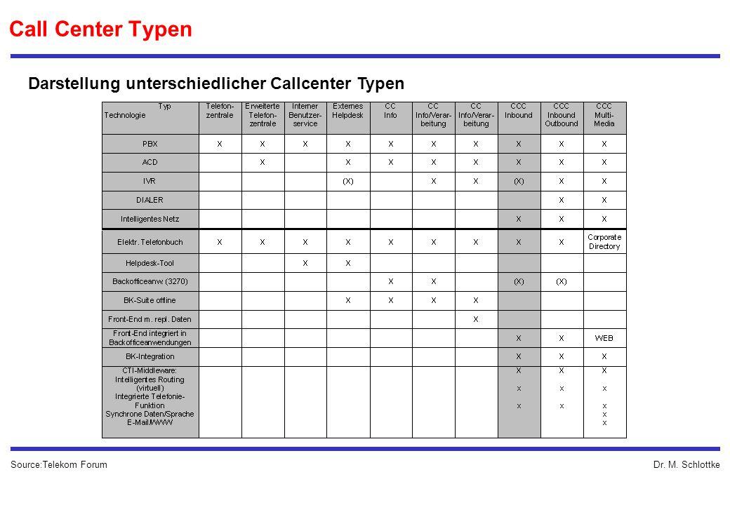Dr. M. Schlottke Call Center Typen Source:Telekom Forum Darstellung unterschiedlicher Callcenter Typen