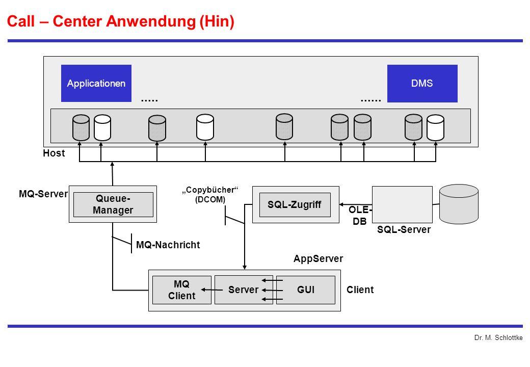 Dr. M. Schlottke Call – Center Anwendung (Hin) Applicationen DMS........... Queue- Manager SQL-Zugriff Host MQ-Server MQ Client Server GUI Client MQ-N