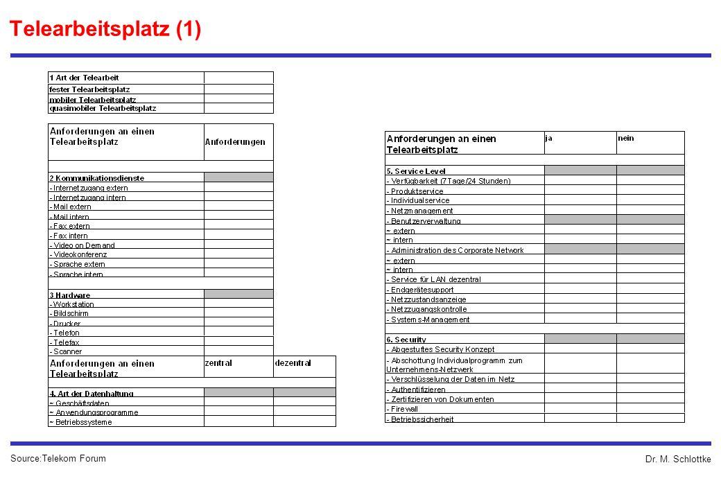 Dr. M. Schlottke Telearbeitsplatz (1) Source:Telekom Forum