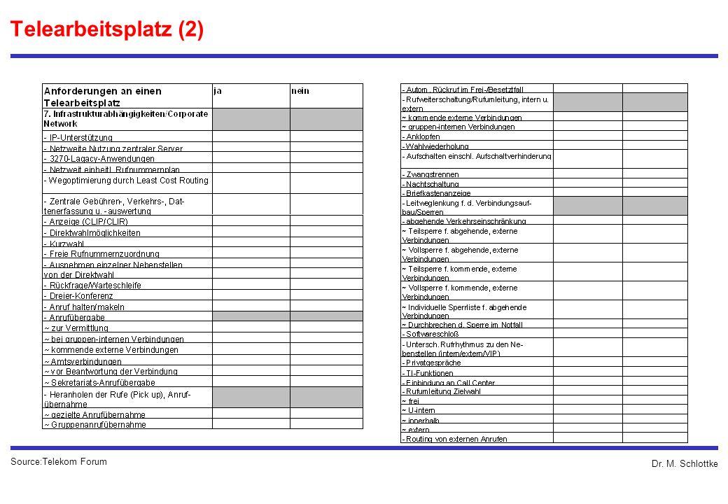 Dr. M. Schlottke Telearbeitsplatz (2) Source:Telekom Forum