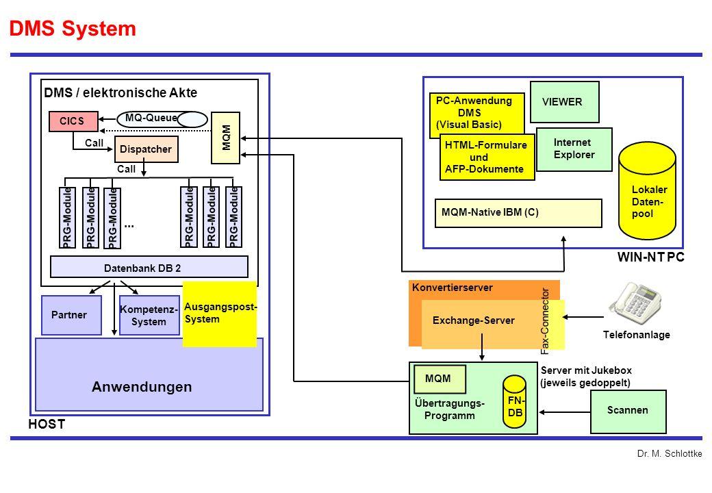 Dr. M. Schlottke DMS System Anwendungen Partner Kompetenz- System Datenbank DB 2 Ausgangspost- System PRG-Module... Dispatcher CICS Call MQM MQ-Queue