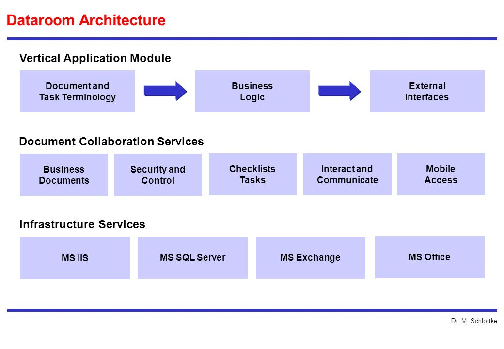 Dr. M. Schlottke Dataroom Architecture Document and Task Terminology Business Logic External Interfaces Vertical Application Module MS IIS Document Co
