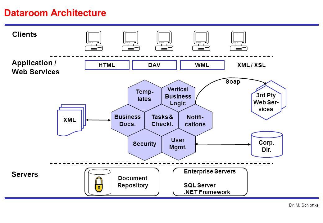 Dr. M. Schlottke Dataroom Architecture Clients Application / Web Services Servers Business Docs. Temp- lates Vertical Business Logic Tasks & Checkl. N