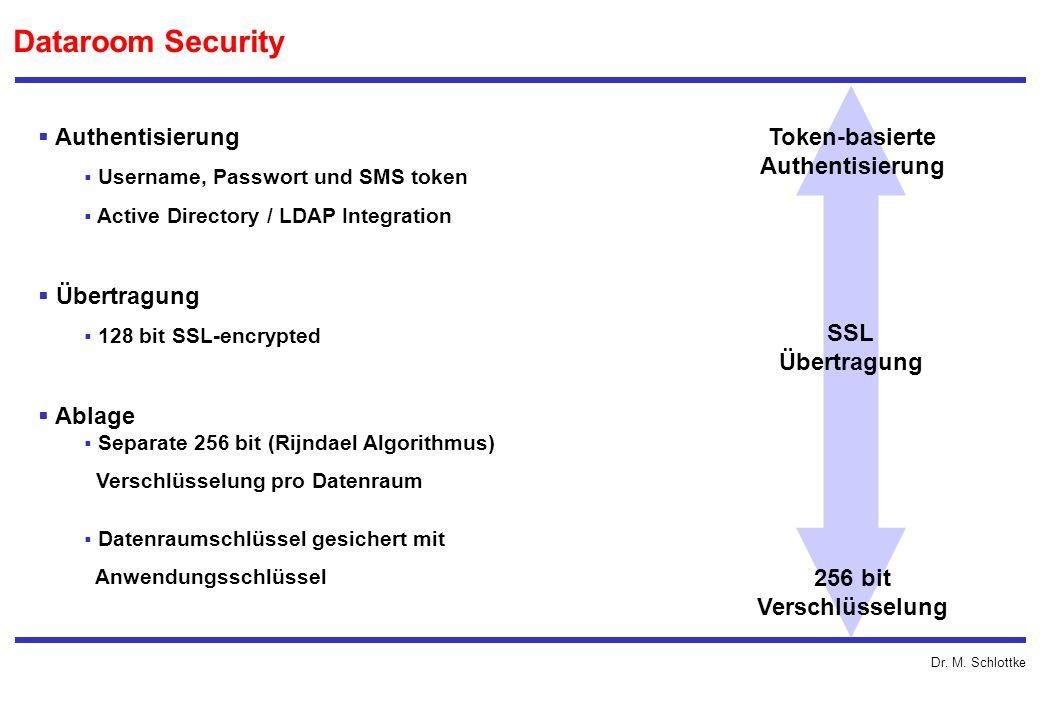 Dr. M. Schlottke Authentisierung Username, Passwort und SMS token Active Directory / LDAP Integration Übertragung 128 bit SSL-encrypted Ablage Separat