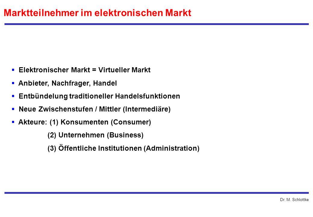 Dr. M. Schlottke Elektronischer Markt = Virtueller Markt Anbieter, Nachfrager, Handel Entbündelung traditioneller Handelsfunktionen Neue Zwischenstufe