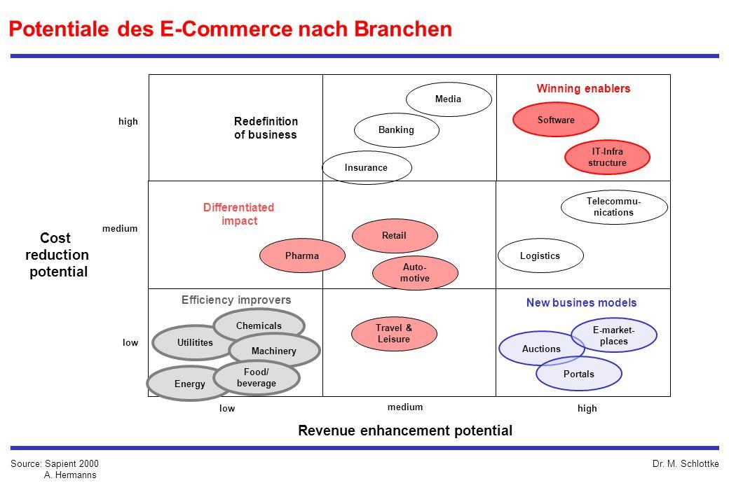 Dr. M. Schlottke high Potentiale des E-Commerce nach Branchen Source: Sapient 2000 A. Hermanns medium low medium high Revenue enhancement potential Co