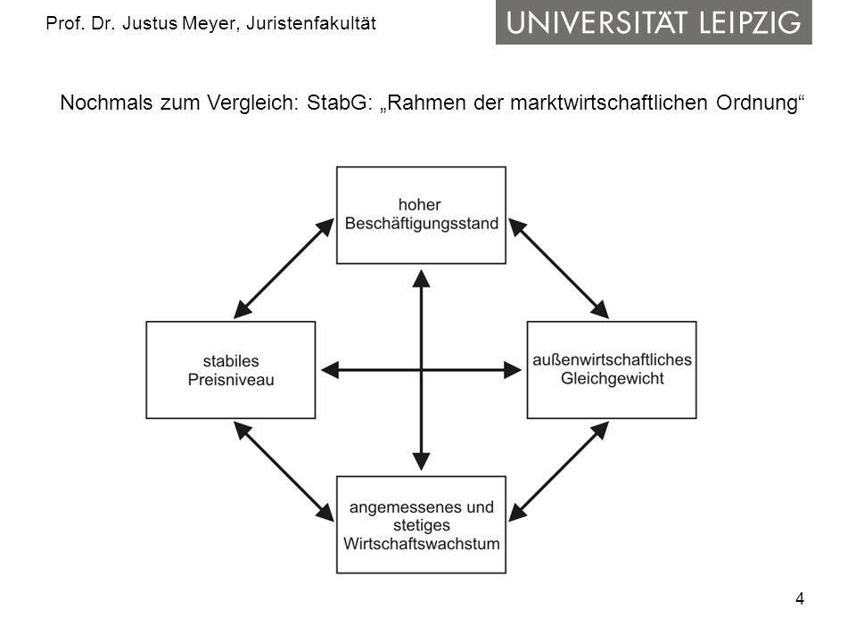 4 Prof. Dr. Justus Meyer, Juristenfakultät Nochmals zum Vergleich: StabG: Rahmen der marktwirtschaftlichen Ordnung