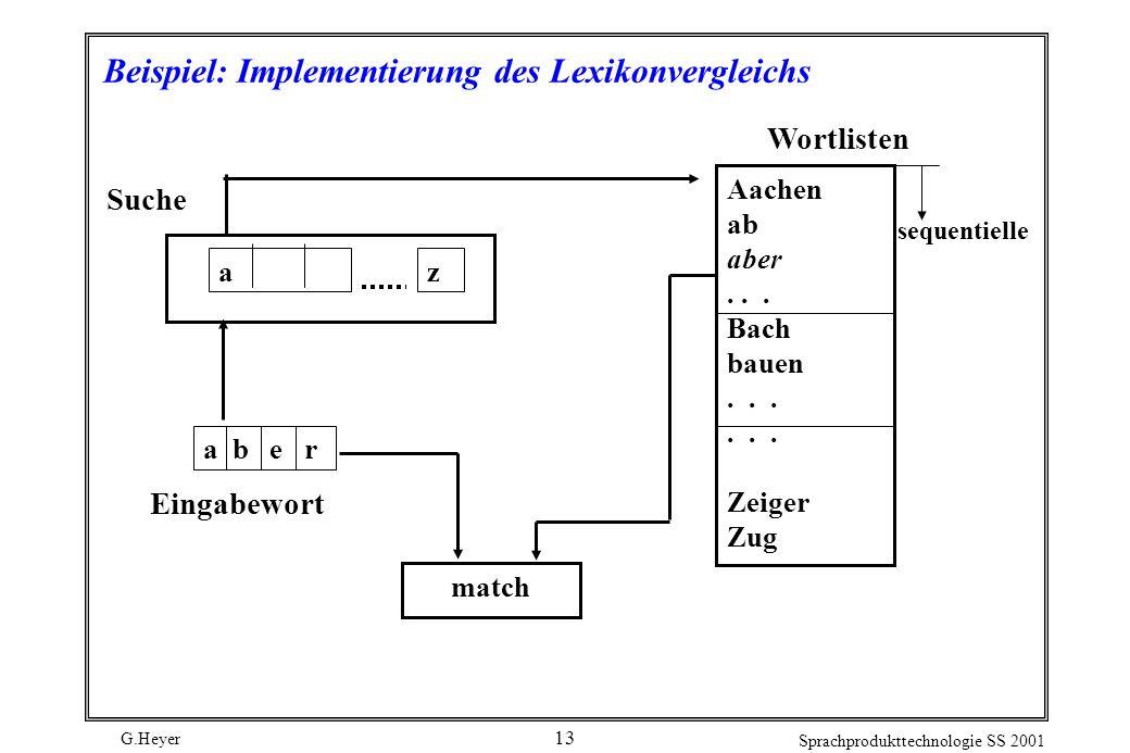 G.Heyer Sprachprodukttechnologie SS 2001 13 Beispiel: Implementierung des Lexikonvergleichs Eingabewort Wortlisten Aachen ab aber...