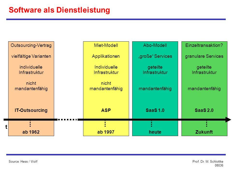 Software als Dienstleistung Source: Hess / Wolf Outsourcing-Vertrag vielfältige Varianten individuelle Infrastruktur nicht mandantenfähig IT-Outsourcing ab 1962 Miet-Modell Applikationen Individuelle Infrastruktur nicht mandantenfähig ASP ab 1997 Abo-Modell große Services geteilte Infrastruktur mandantenfähig SaaS 1.0 heute Einzeltransaktion.