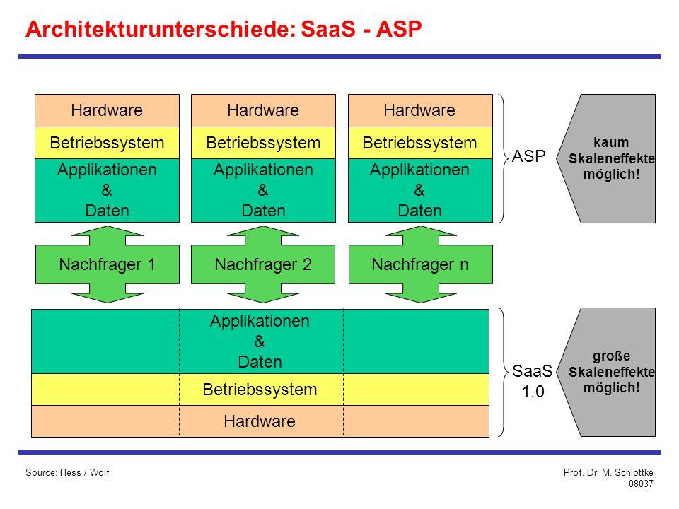 Architekturunterschiede: SaaS - ASP Source: Hess / Wolf Hardware Applikationen & Daten Betriebssystem Hardware Applikationen & Daten Betriebssystem Hardware Applikationen & Daten Betriebssystem Hardware Applikationen & Daten Betriebssystem Nachfrager 1Nachfrager 2Nachfrager n ASP SaaS 1.0 kaum Skaleneffekte möglich.