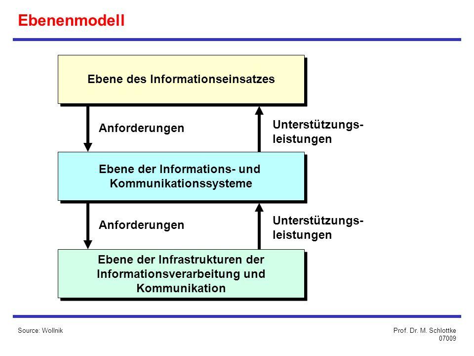 Ebenenmodell Source: Wollnik Ebene des Informationseinsatzes Ebene der Informations- und Kommunikationssysteme Ebene der Informations- und Kommunikationssysteme Ebene der Infrastrukturen der Informationsverarbeitung und Kommunikation Ebene der Infrastrukturen der Informationsverarbeitung und Kommunikation Anforderungen Unterstützungs- leistungen Unterstützungs- leistungen Prof.