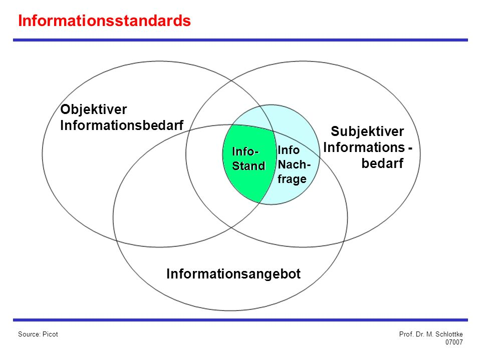 Informationsstandards Source: Picot Objektiver Informationsbedarf Informationsangebot Subjektiver Informations - bedarf Info- Stand Info- Stand Info Nach- frage Prof.