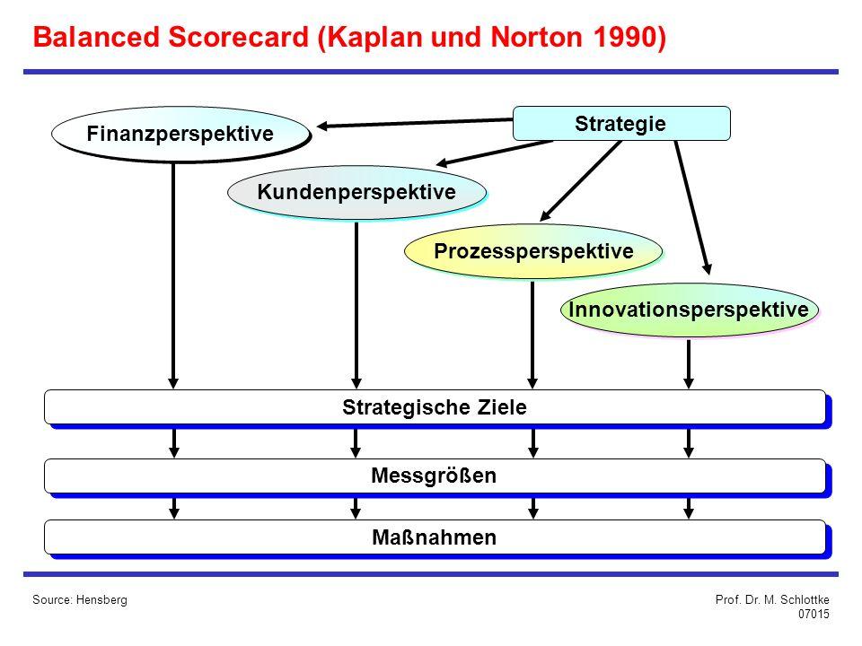 Balanced Scorecard (Kaplan und Norton 1990) Source: Hensberg Maßnahmen Finanzperspektive Kundenperspektive Prozessperspektive Innovationsperspektive Strategische Ziele Messgrößen Strategie Prof.