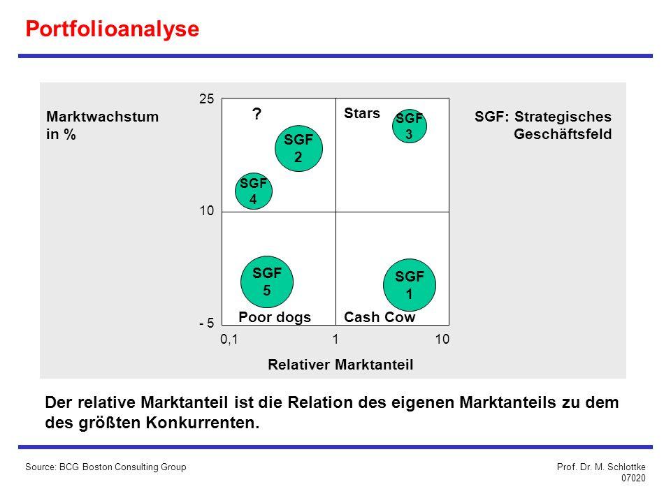 Portfolioanalyse Source: BCG Boston Consulting Group 25 10 - 5 0,1 110 Marktwachstum in % SGF: Strategisches Geschäftsfeld Relativer Marktanteil Der relative Marktanteil ist die Relation des eigenen Marktanteils zu dem des größten Konkurrenten.