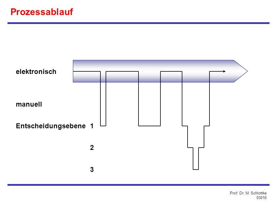 elektronisch manuell Entscheidungsebene 1 2 3 Prof. Dr. M. Schlottke 03010 Prozessablauf