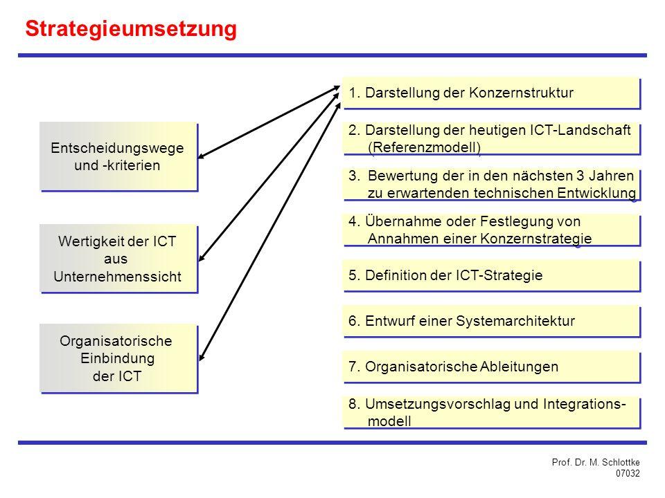 Entscheidungswege und -kriterien Entscheidungswege und -kriterien Strategieumsetzung 1.
