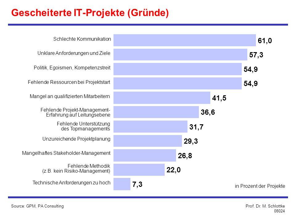 Gescheiterte IT-Projekte (Gründe) Source: GPM, PA Consulting 7,3 22,0 26,8 29,3 31,7 61,0 Schlechte Kommunikation 57,3 Unklare Anforderungen und Ziele 54,9 Fehlende Ressourcen bei Projektstart 41,5 Mangel an qualifizierten Mitarbeitern 36,6 Fehlende Projekt-Management- Erfahrung auf Leitungsebene Fehlende Unterstützung des Topmanagements Unzureichende Projektplanung Mangelhaftes Stakeholder-Management Fehlende Methodik (z.B.