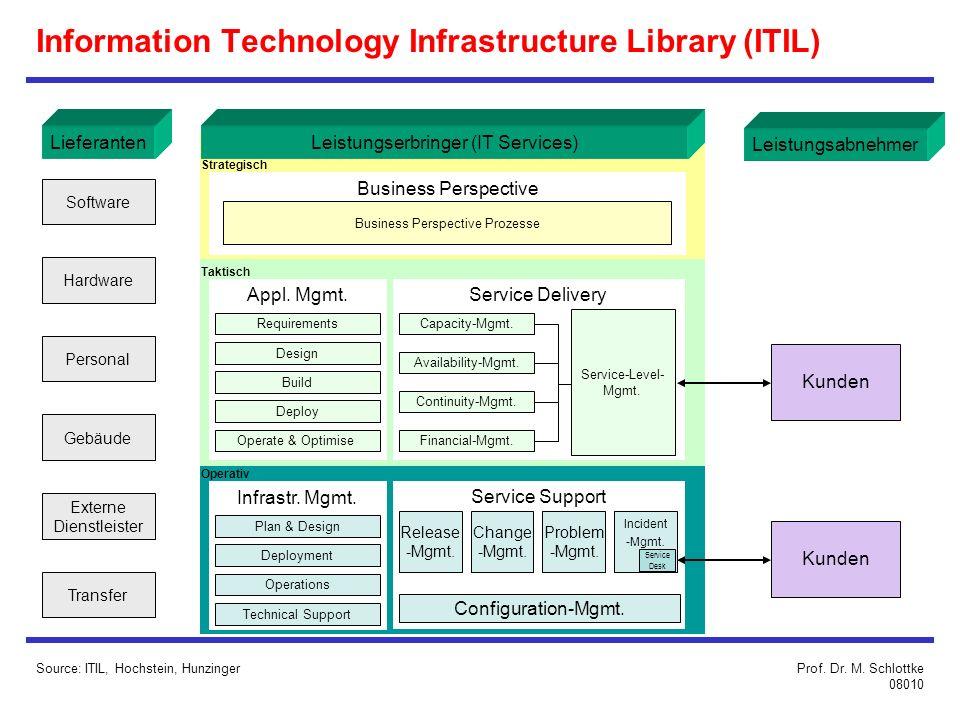 Leistungsabnehmer Lieferanten Software Leistungserbringer (IT Services) Business Perspective Appl.