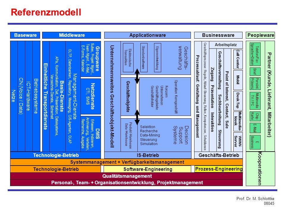 Baseware BetriebssystemeNetzeCN (Voice / Data) ICT-Hardware Personal-, Team- + Organisationsentwicklung, Projektmanagement Qualitätsmanagement Technologie-Betrieb Software-Engineering Prozess-Engineering Einheitliche Transportdienste Basis-Dienste APIs, Kommunikation, Zeit, Präsentation, Dateisysteme, Verzeichnis-Dienste, Sicherheit Management-Dienste OLTP, Datenbanken, Repository, Messaging, C/S-Agenten, OLAP Groupware Suites, Projekt Mgmt., Team-Mgmt., E-Mail, E-Forms, Kalender Netzdienste CTI, SMS DMS Erfassen, Indizieren, Archivierung, Verteilen, Recherche, Ausgabe Partner (Kunde, Lieferant, Mitarbeiter) Peopleware Telefon/Fax Sprache+Daten Brief E Business Persönl.