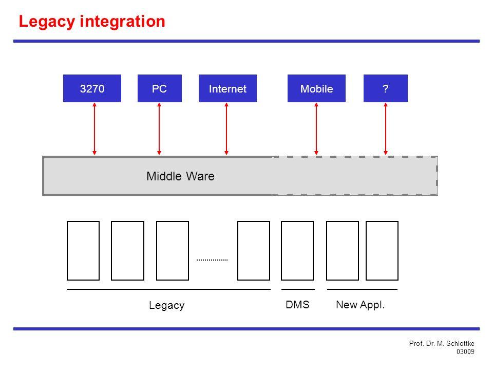 Legacy integration Middle Ware 3270PCInternetMobile.